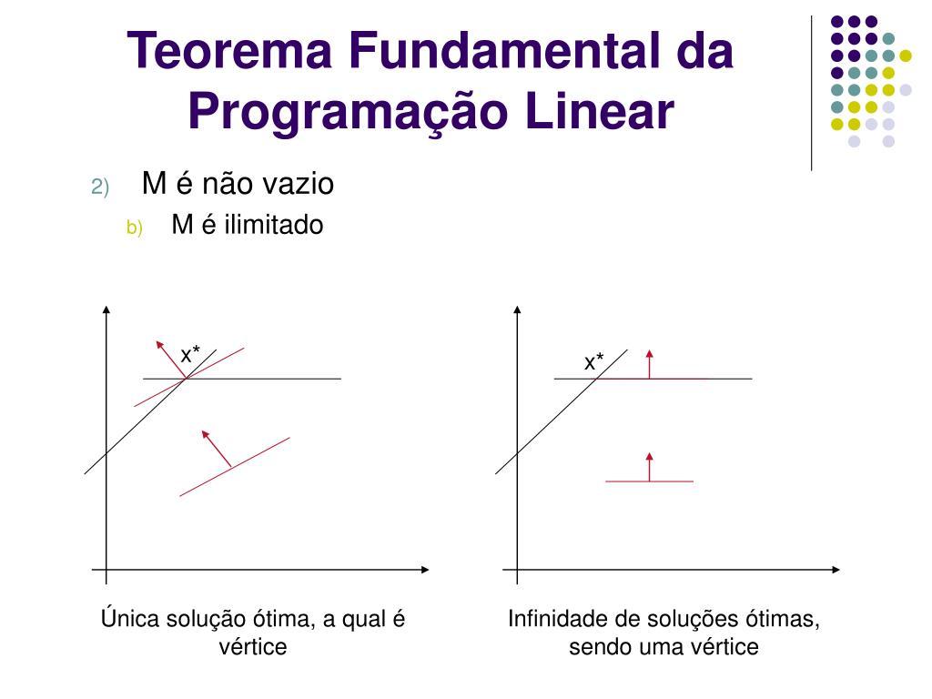 Teorema Fundamental da Programação Linear