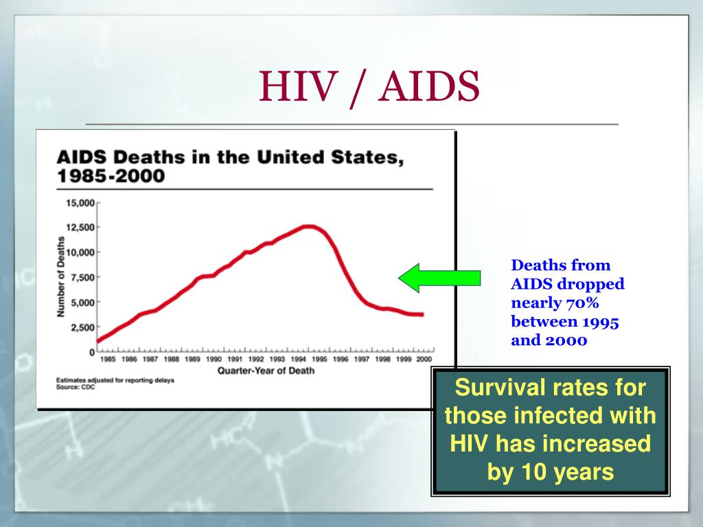 Deaths from AIDS dropped nearly 70% between 1995 and 2000