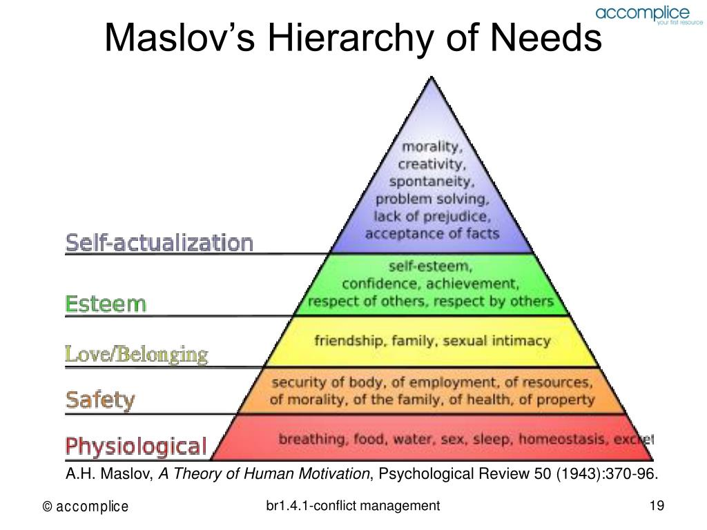 Maslov's Hierarchy of Needs