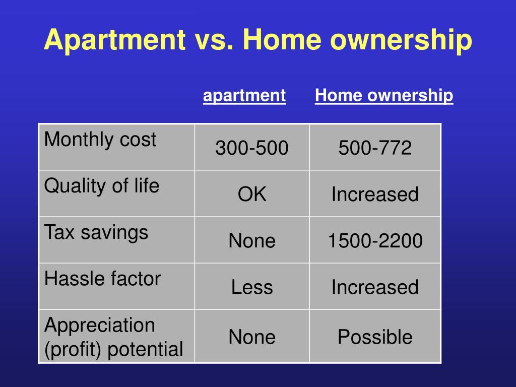 Apartment vs. Home ownership