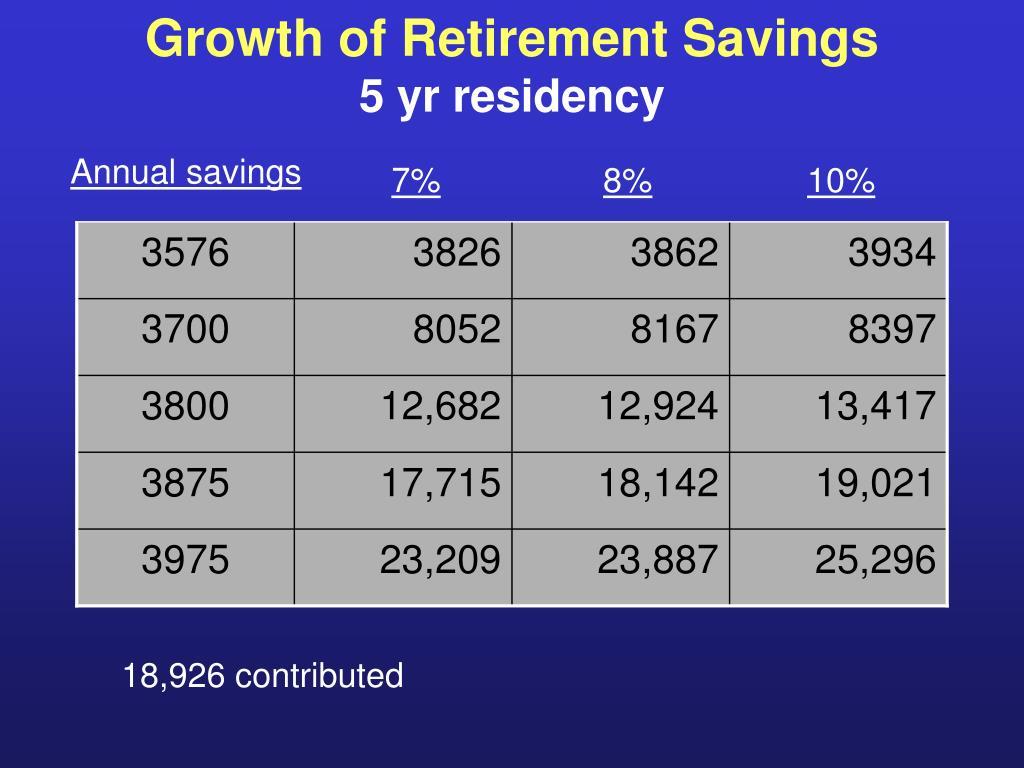 Growth of Retirement Savings