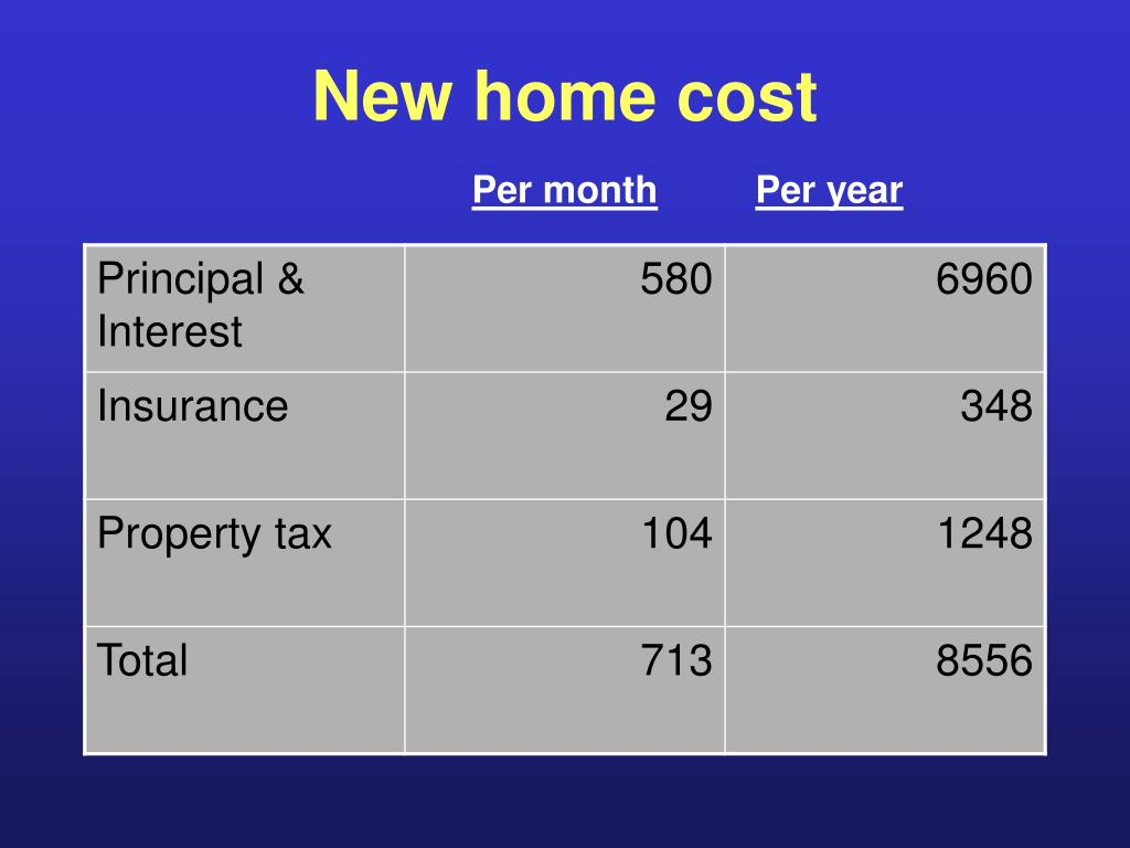 New home cost