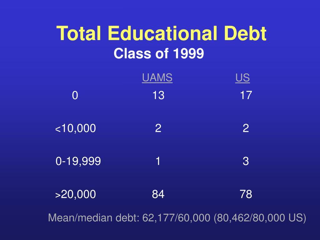 Total Educational Debt