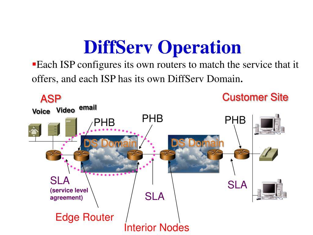 DS Domain