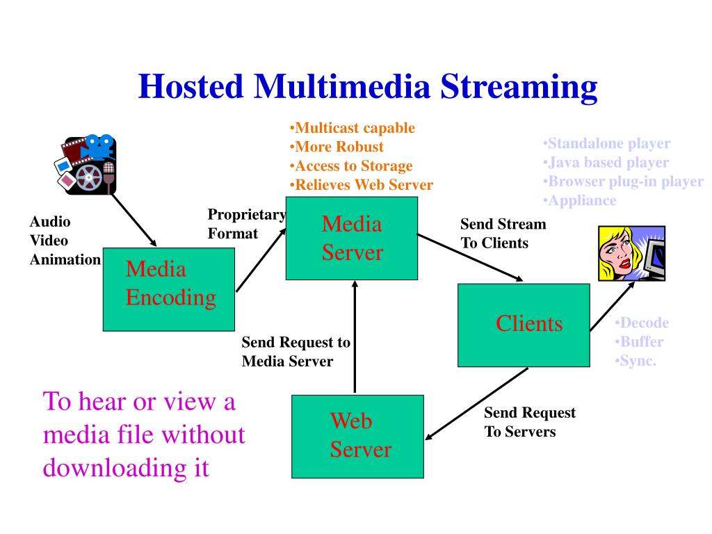 Multicast capable