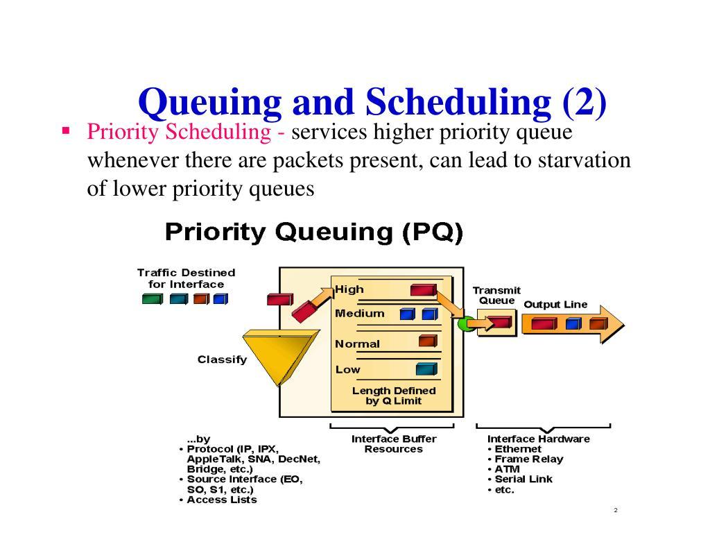 Priority Scheduling -