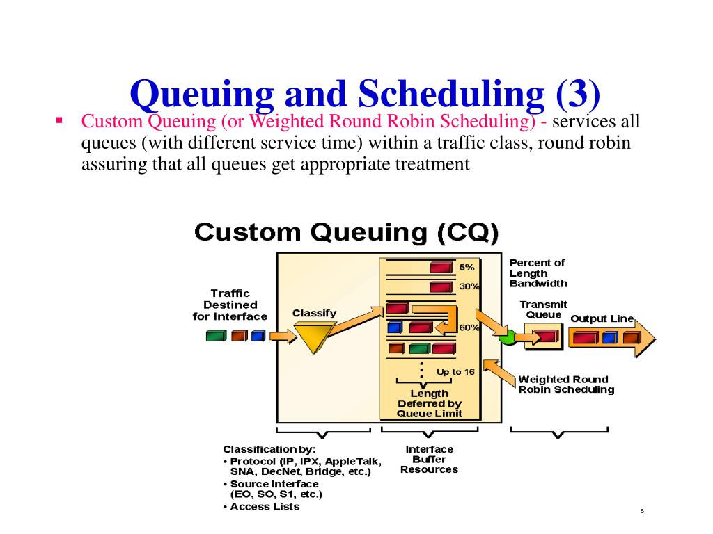 Custom Queuing (or Weighted Round Robin Scheduling) -