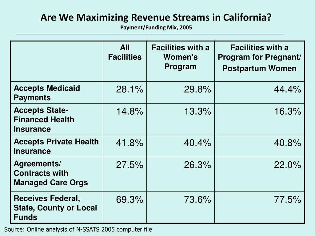 Are We Maximizing Revenue Streams in California?