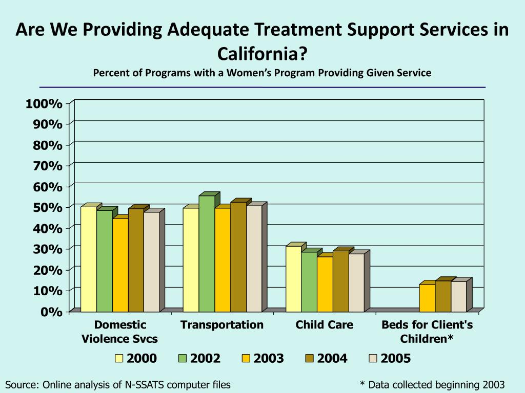 Are We Providing Adequate Treatment Support Services in California?