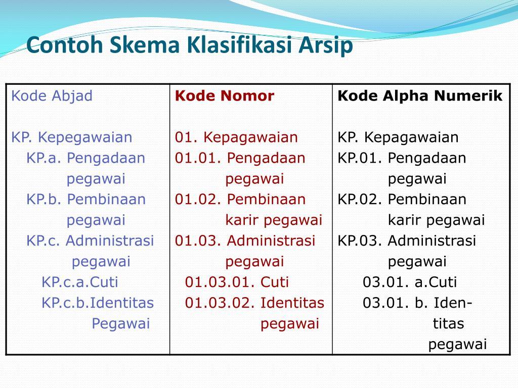 Contoh Skema Klasifikasi Arsip