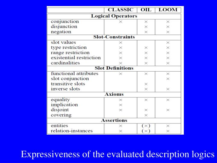 Expressiveness of the evaluated description logics