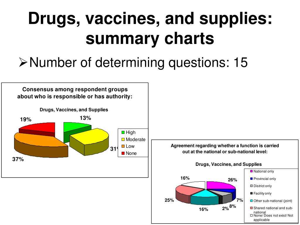 Drugs, vaccines, and supplies: summary charts