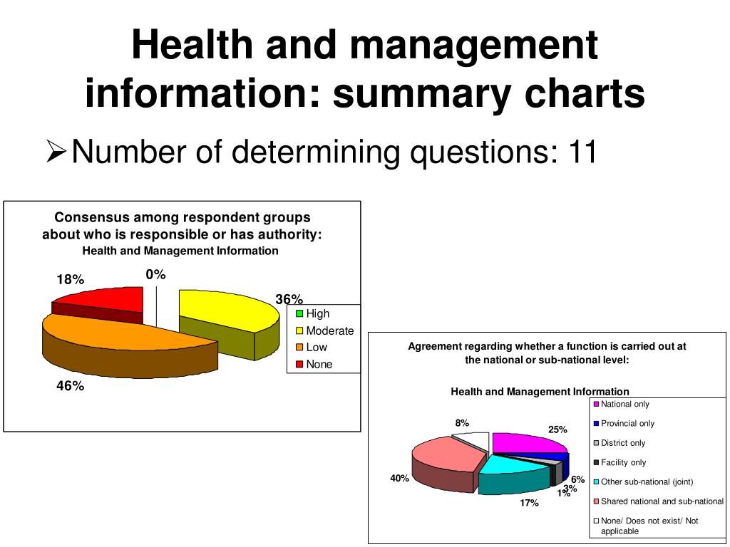 Health and management information: summary charts