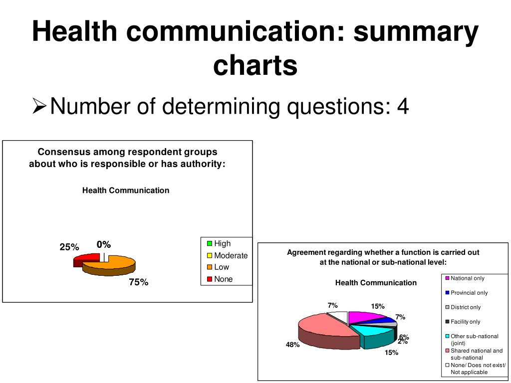Health communication: summary charts