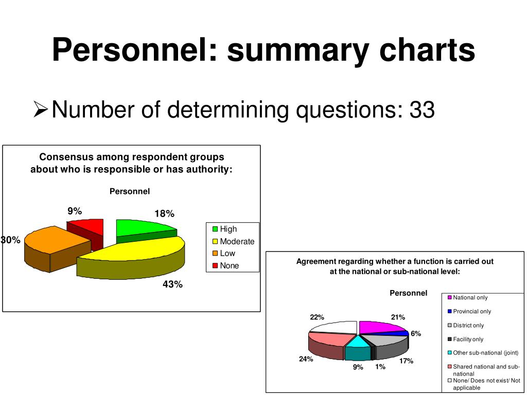 Personnel: summary charts