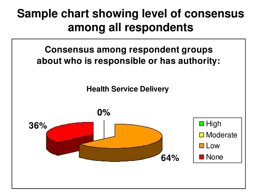 Sample chart showing level of consensus among all respondents