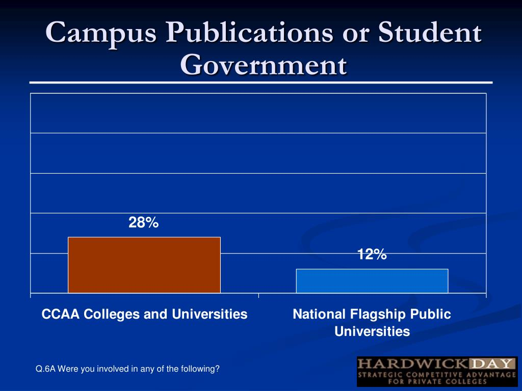 Campus Publications or Student Government
