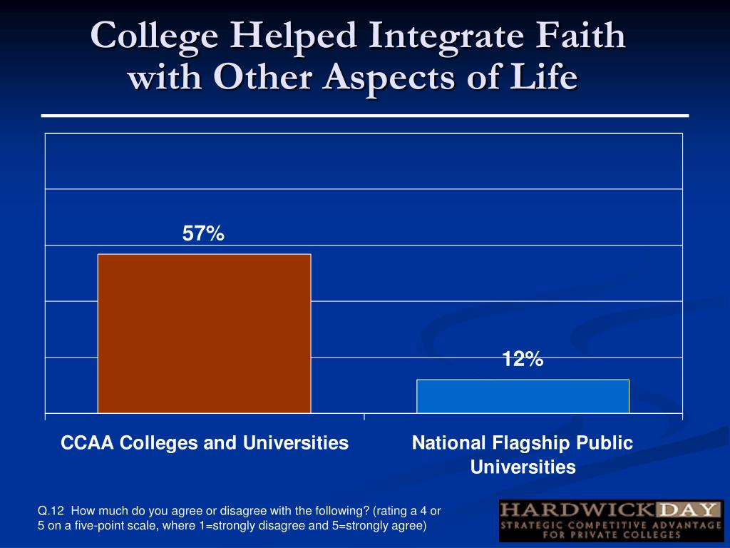 College Helped Integrate Faith with Other Aspects of Life