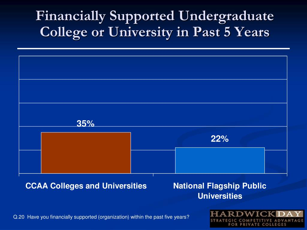 Financially Supported Undergraduate College or University in Past 5 Years