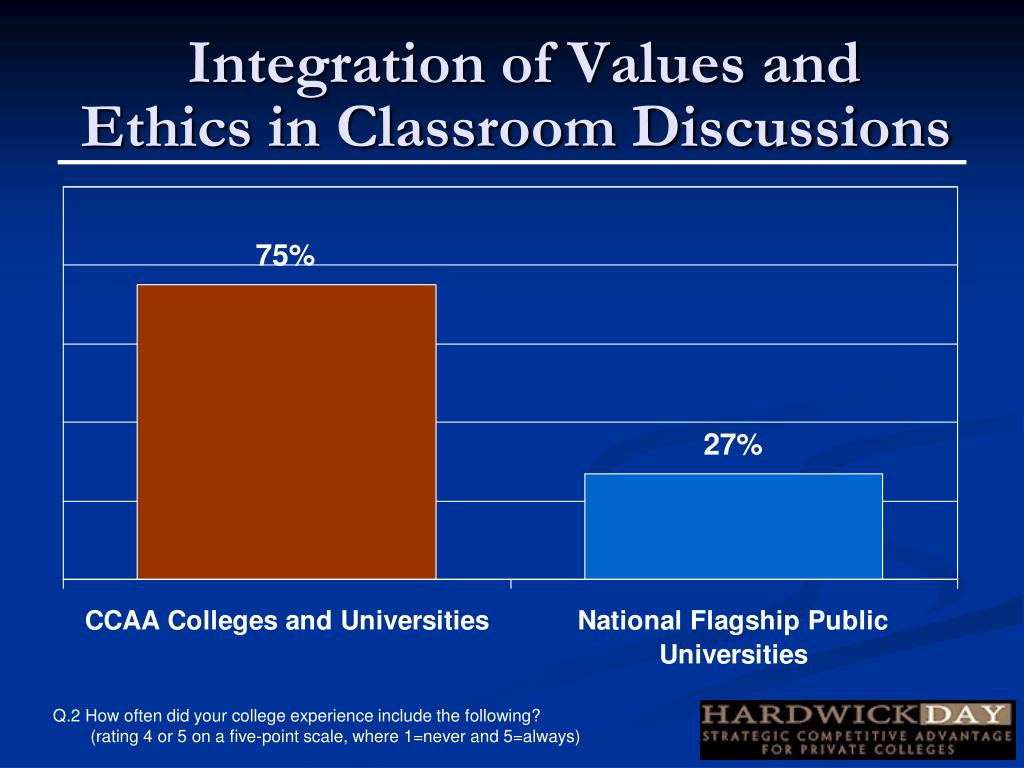 Integration of Values and Ethics in Classroom Discussions