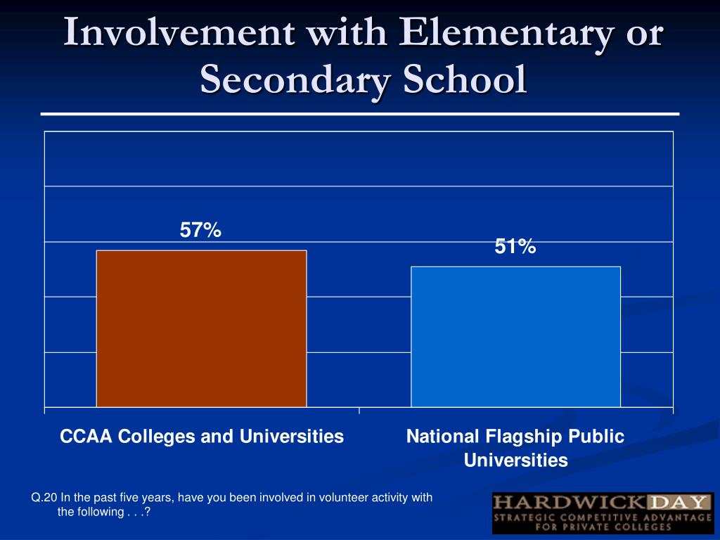Involvement with Elementary or Secondary School