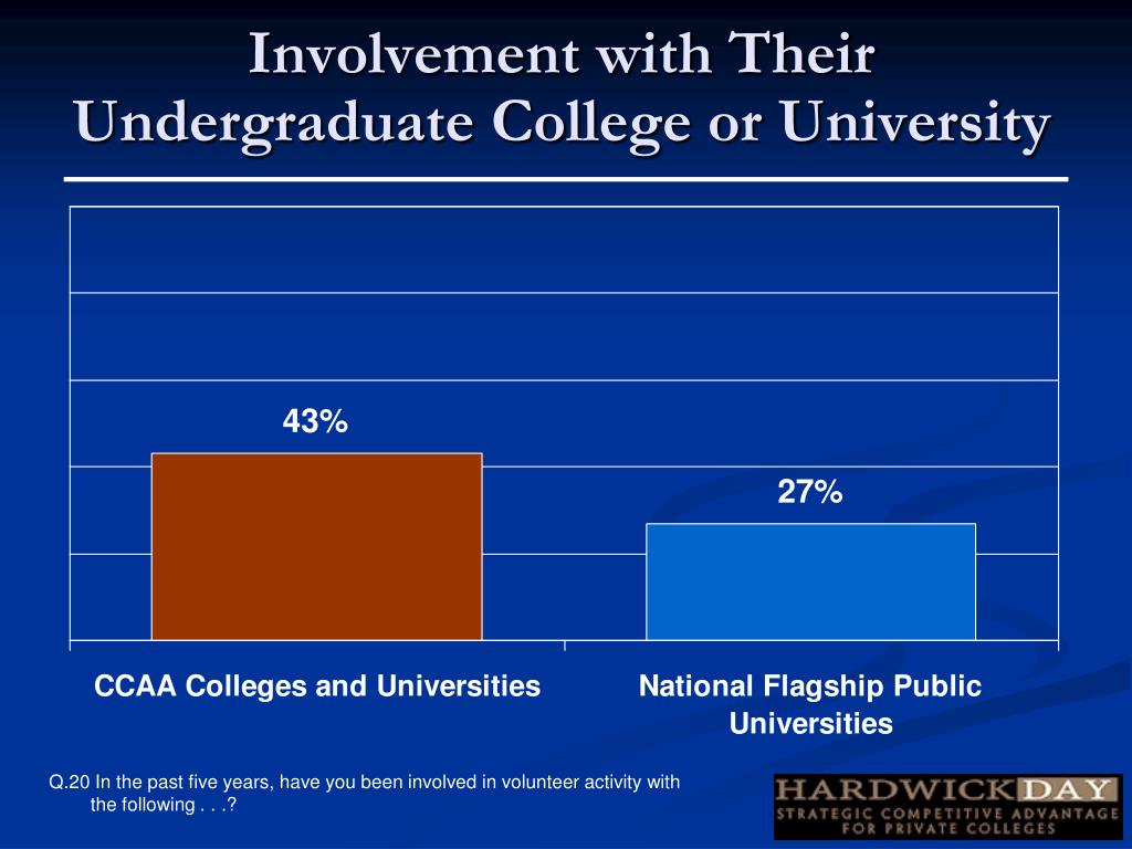 Involvement with Their Undergraduate College or University
