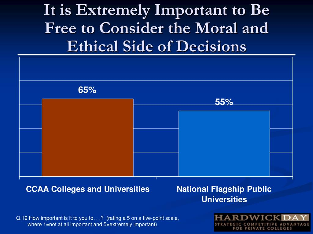 It is Extremely Important to Be Free to Consider the Moral and Ethical Side of Decisions