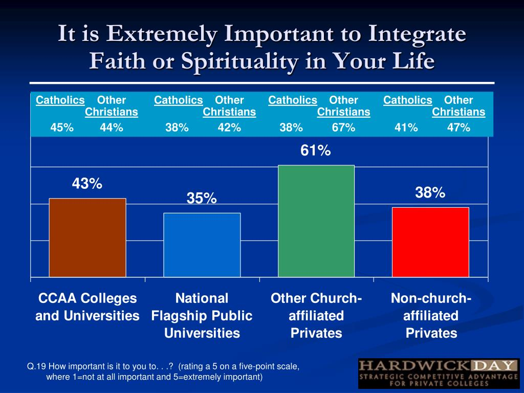 It is Extremely Important to Integrate Faith or Spirituality in Your Life