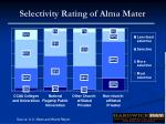 selectivity rating of alma mater