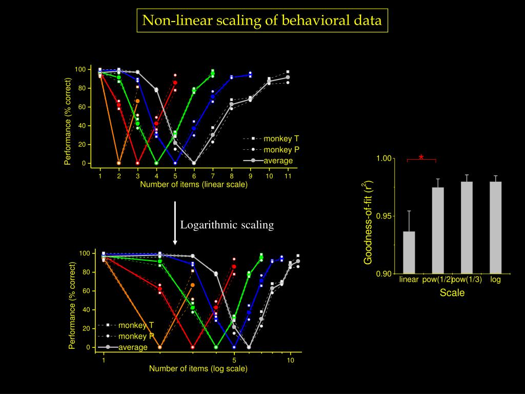 Non-linear scaling of behavioral data