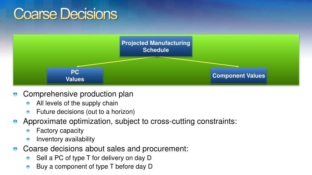 Projected Manufacturing Schedule