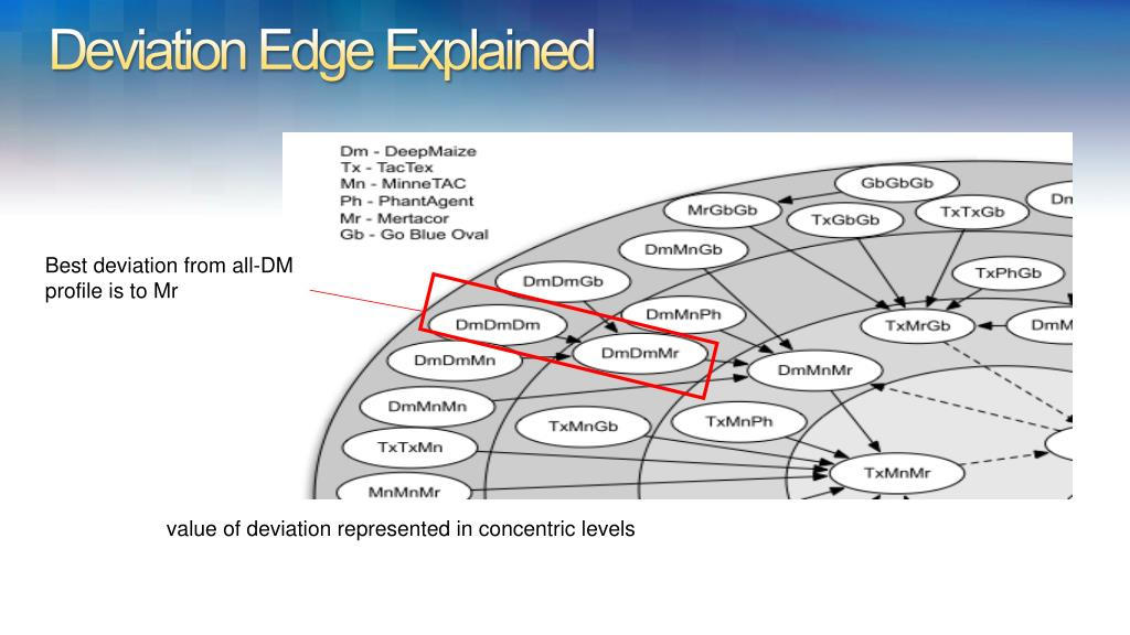 Deviation Edge Explained