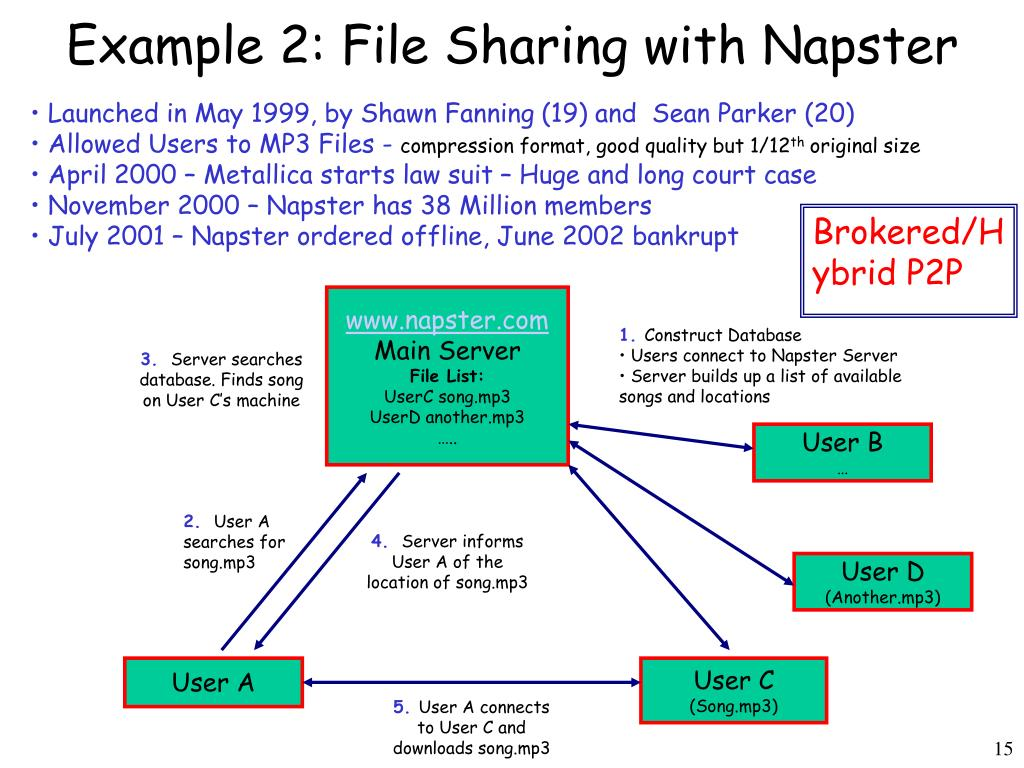 Example 2: File Sharing with Napster