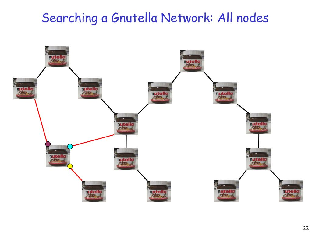 Searching a Gnutella Network: All nodes