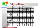 subjects hours