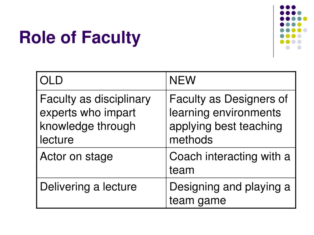 Role of Faculty