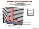 4 distinct groups are identified