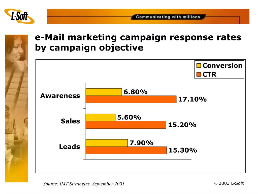 e-Mail marketing campaign response rates by campaign objective