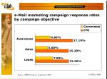 e mail marketing campaign response rates by campaign objective