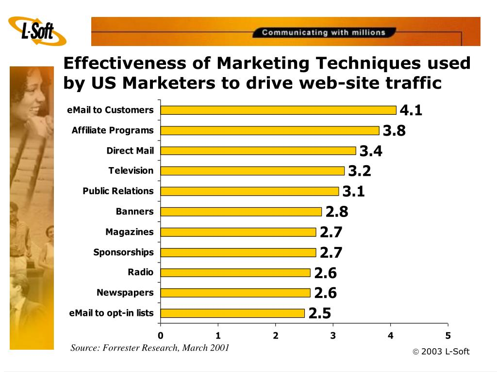 Effectiveness of Marketing Techniques used by US Marketers to drive web-site traffic