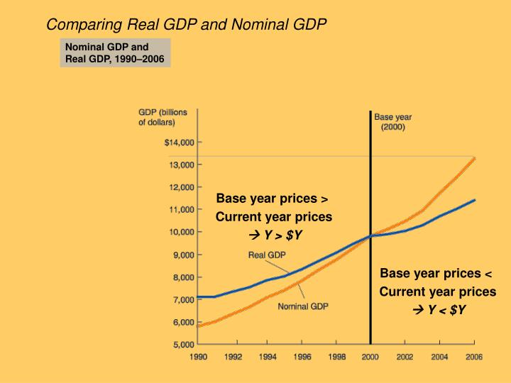 gross domestic production gdp Gross domestic product (gdp) is the broadest quantitative measure of a nation's total economic activity more specifically, gdp represents the monetary value of all goods and services produced within a nation's geographic borders over a specified period of time.