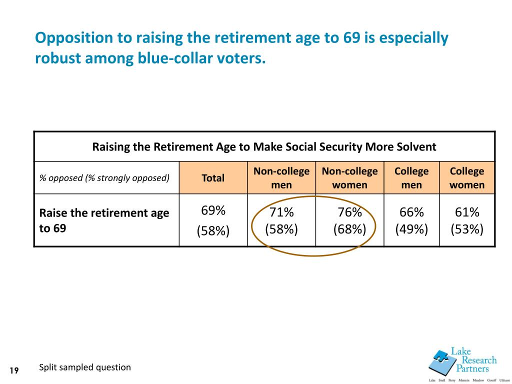 Opposition to raising the retirement age to 69 is especially robust among blue-collar voters.