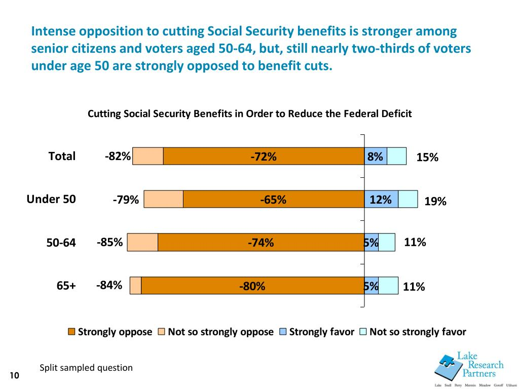 Intense opposition to cutting Social Security benefits is stronger among senior citizens and voters aged 50-64, but, still nearly two-thirds of voters under age 50 are strongly opposed to benefit cuts.