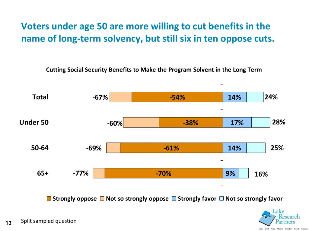 Voters under age 50 are more willing to cut benefits in the name of long-term solvency, but still six in ten oppose cuts.