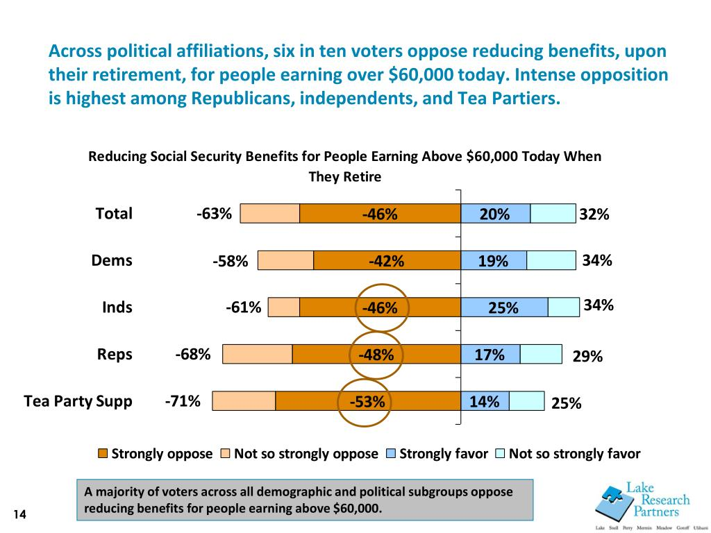 Across political affiliations, six in ten voters oppose reducing benefits, upon their retirement, for people earning over $60,000 today. Intense opposition is highest among Republicans, independents, and Tea Partiers.
