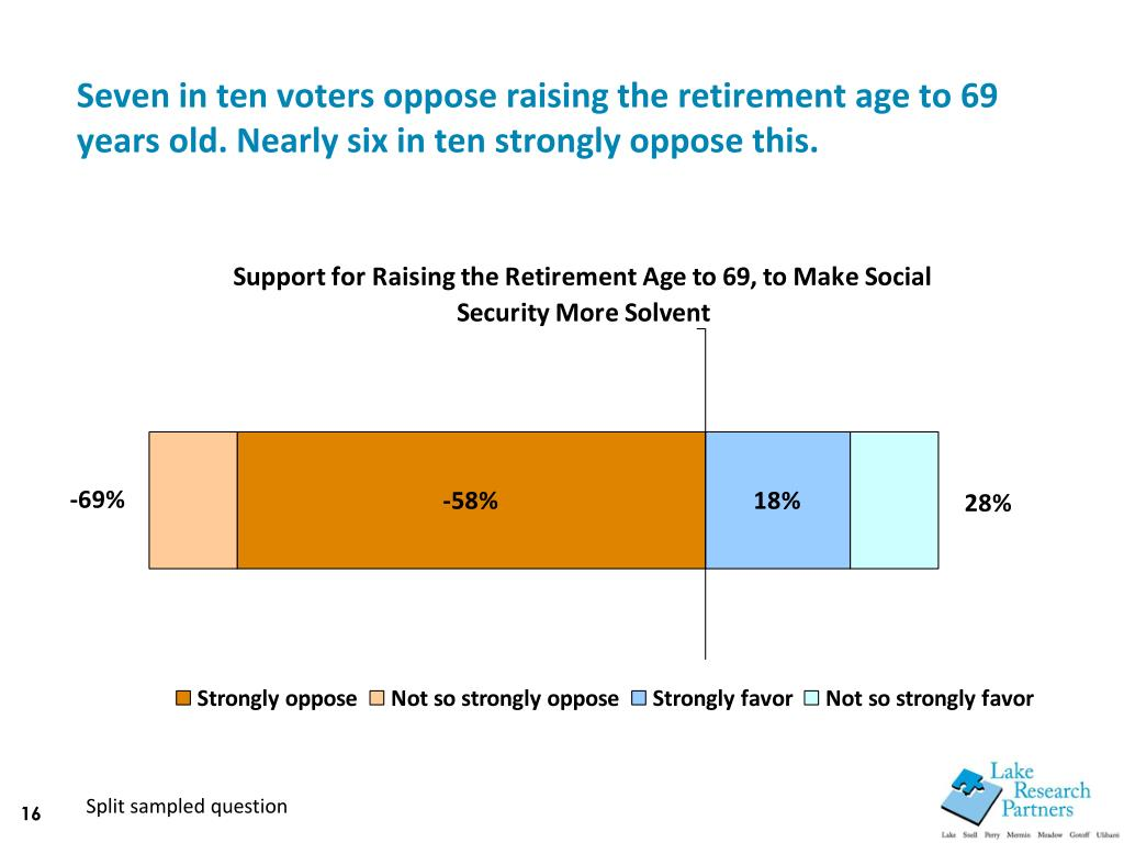 Seven in ten voters oppose raising the retirement age to 69 years old. Nearly six in ten strongly oppose this.