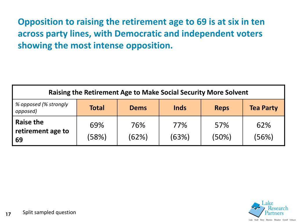 Opposition to raising the retirement age to 69 is at six in ten across party lines, with Democratic and independent voters showing the most intense opposition.