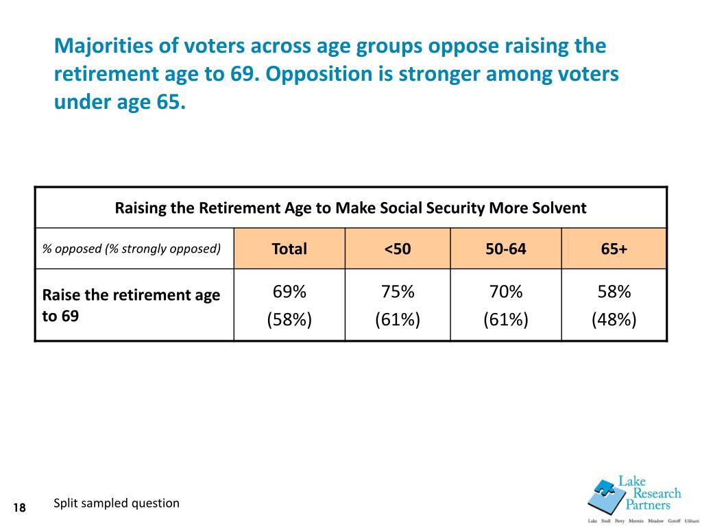 Majorities of voters across age groups oppose raising the retirement age to 69. Opposition is stronger among voters under age 65.