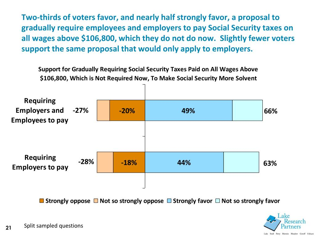 Two-thirds of voters favor, and nearly half strongly favor, a proposal to gradually require employees and employers to pay Social Security taxes on all wages above $106,800, which they do not do now.  Slightly fewer voters support the same proposal that would only apply to employers.