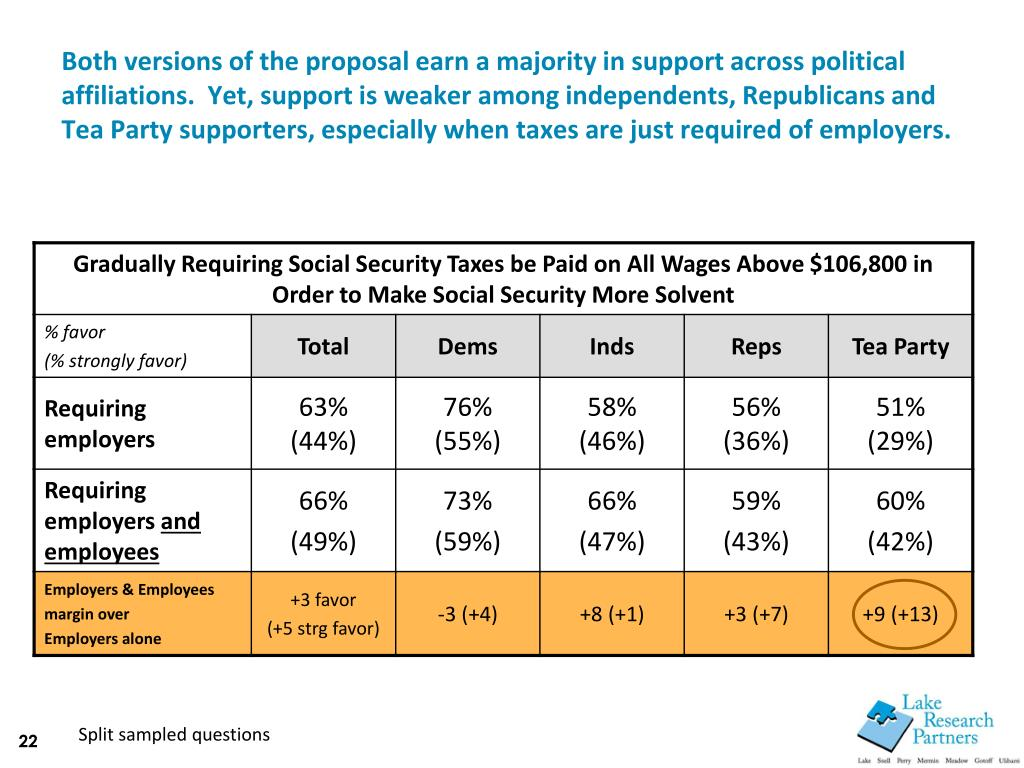 Both versions of the proposal earn a majority in support across political affiliations.  Yet, support is weaker among independents, Republicans and Tea Party supporters, especially when taxes are just required of employers.